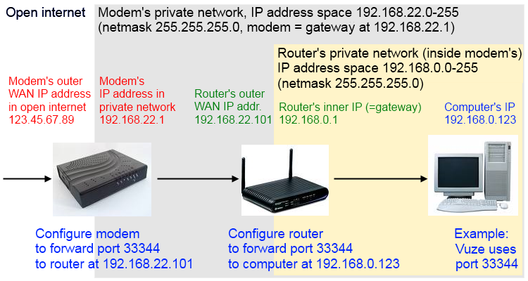 kodi router port how to open